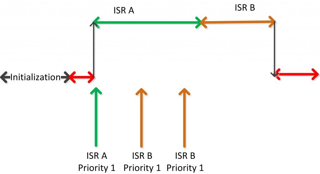 IRQ-LowerSame-multiple