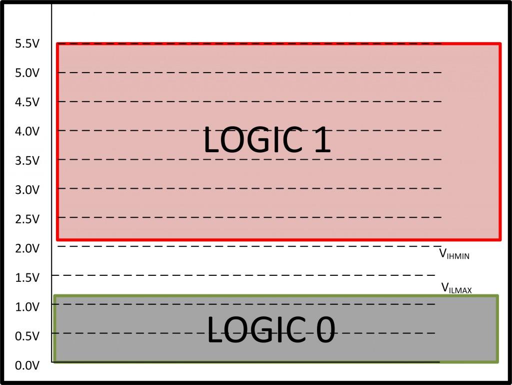 LogicLevels_TM4C123-new2