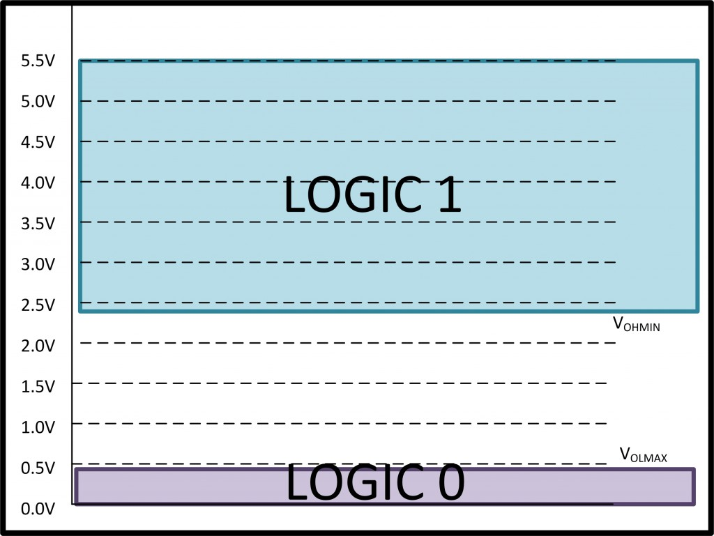LogicLevels_TM4C123_output