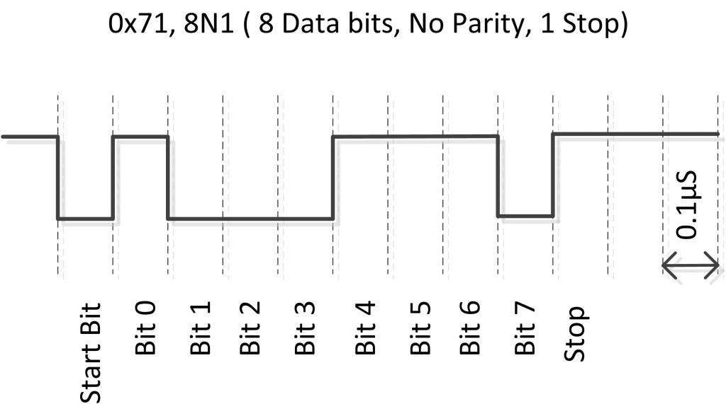 dataFrame-8N1